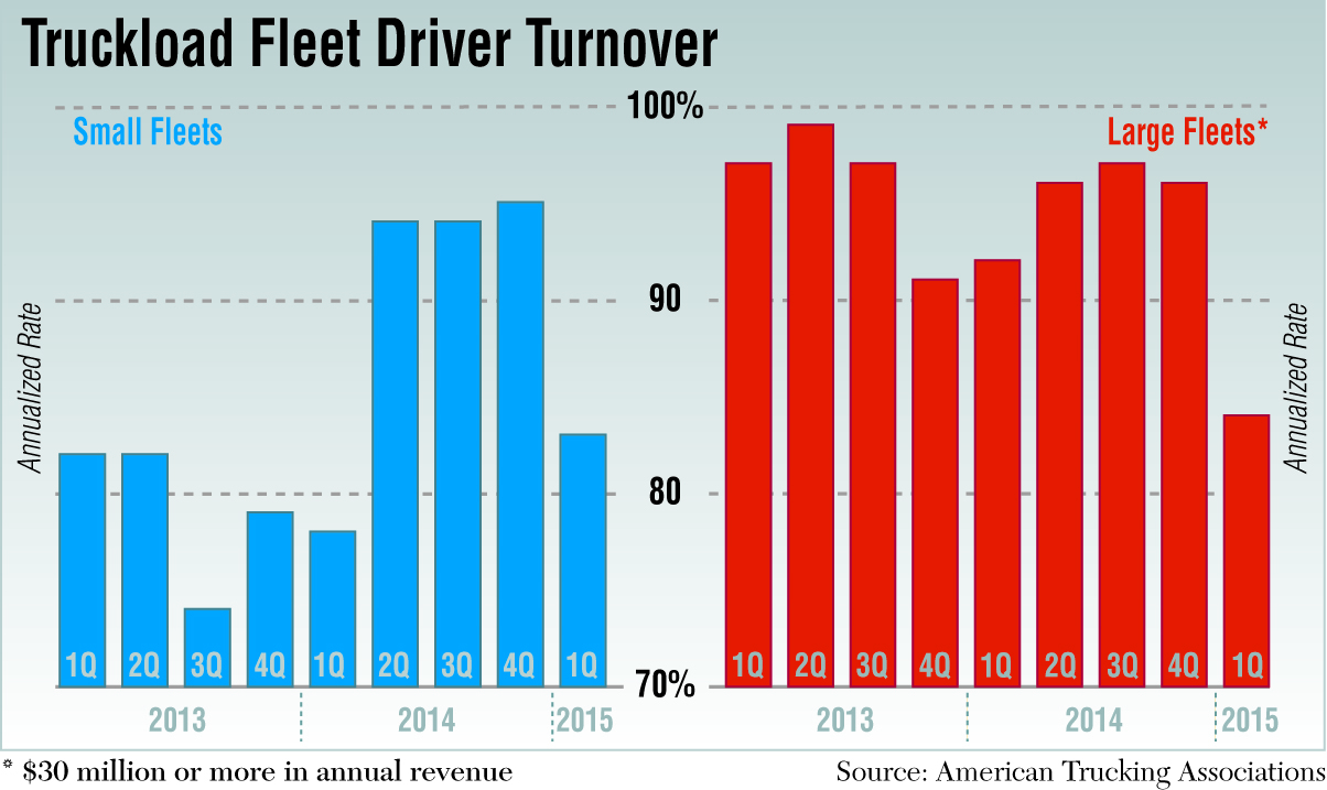 Driver turnover cost