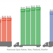 TMS Reporting and Rate Benchmarking Avoid Spot Market at Two-Year Highs